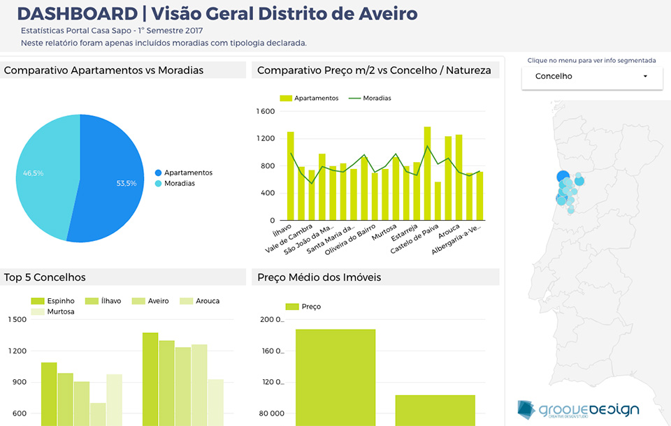 Estatísticas Portal Casa Sapo - 1º Semestre 2017