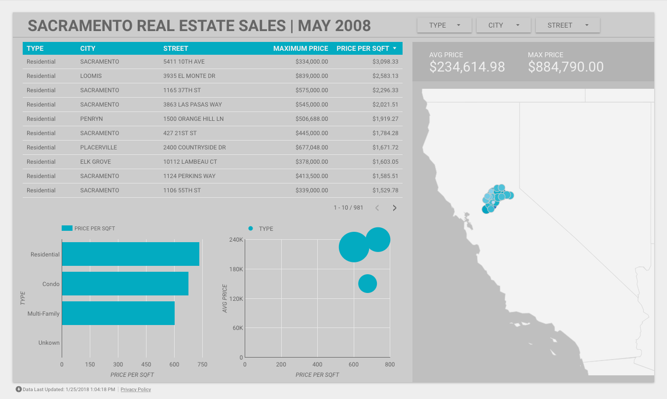 Sacramento Real Estate Sales Records