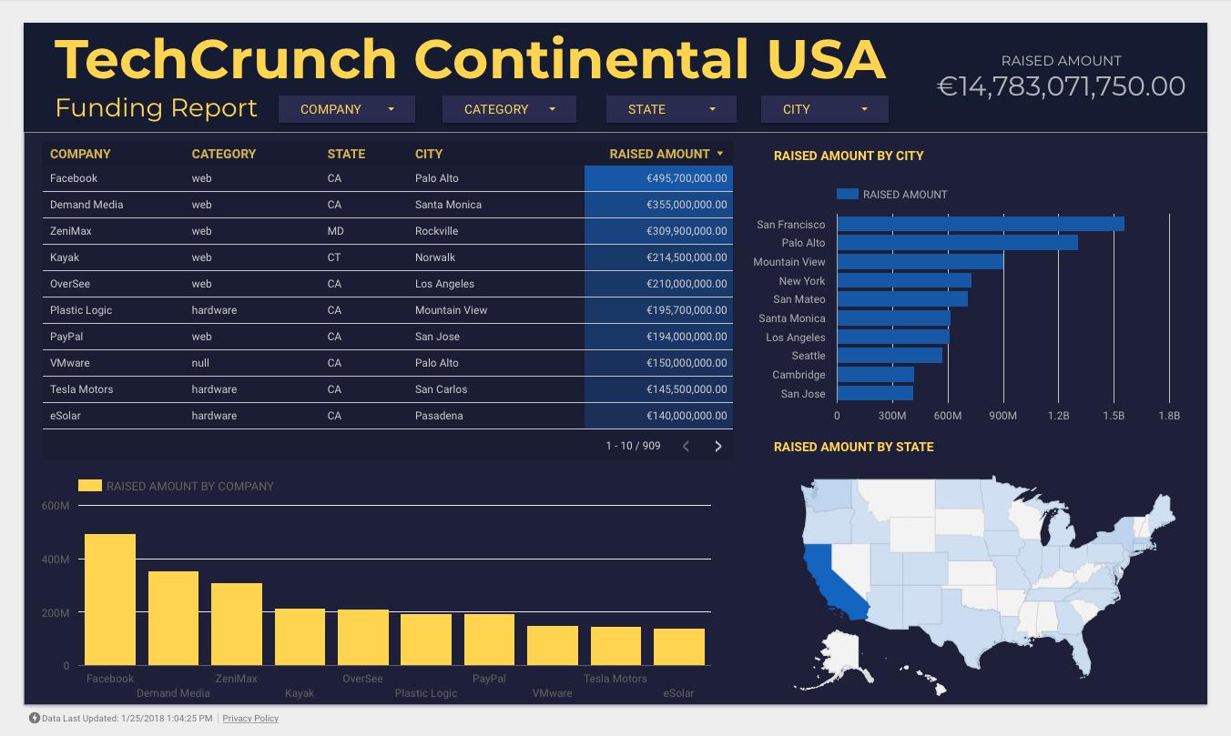 Techcrunch Funding Report